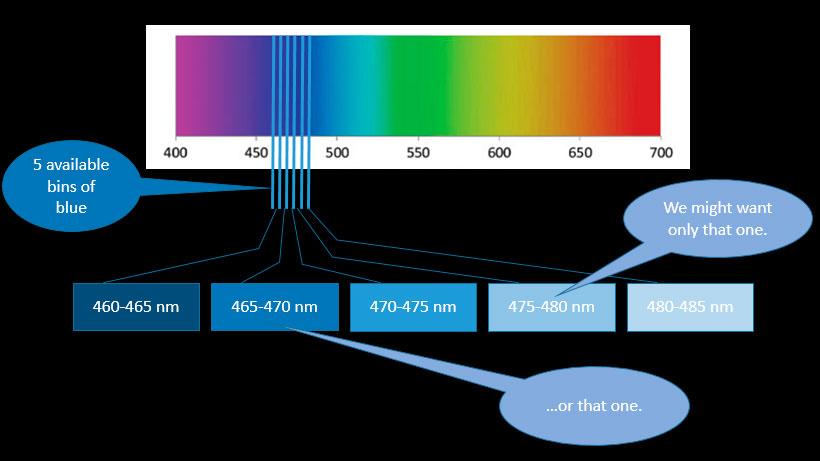 fabricacion_LED_binning