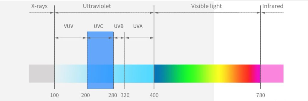 Functional image of UV lighting as a disinfectant