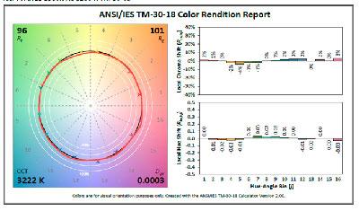diagrama TM30