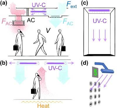 Uso de luz UV en sistemas de ventilación