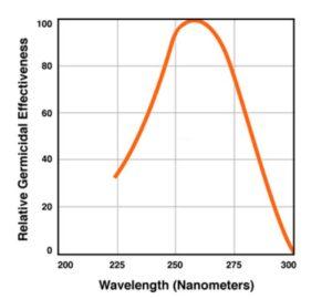 Maximum germicidal effect. UVC radiation