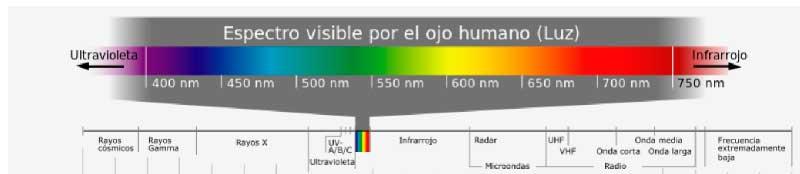 espectro de ondas
